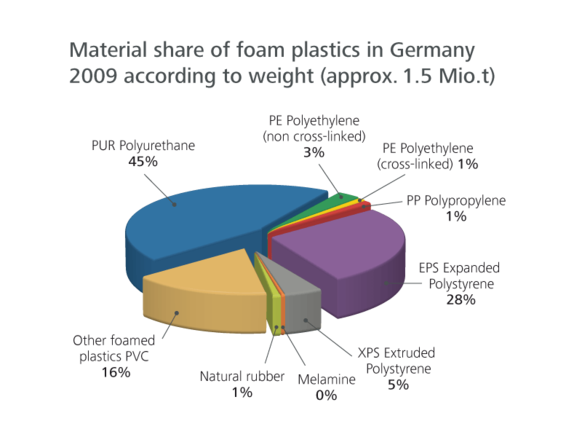 Proportion foam plastics chart